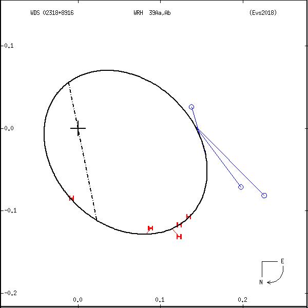 wds02318%2B8916d.png orbit plot