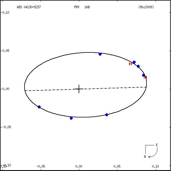wds04130%2B5237b.png orbit plot