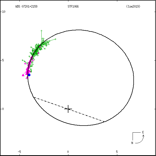 wds07201%2B2159c.png orbit plot
