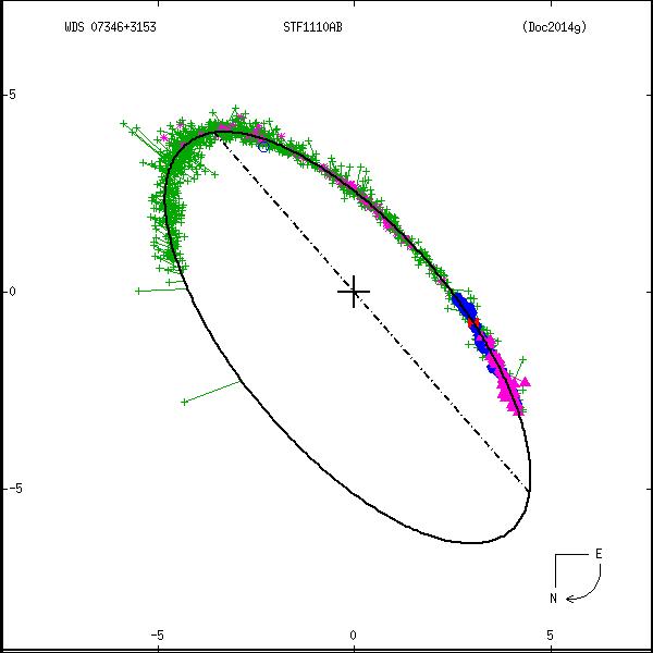 wds07346%2B3153e.png orbit plot