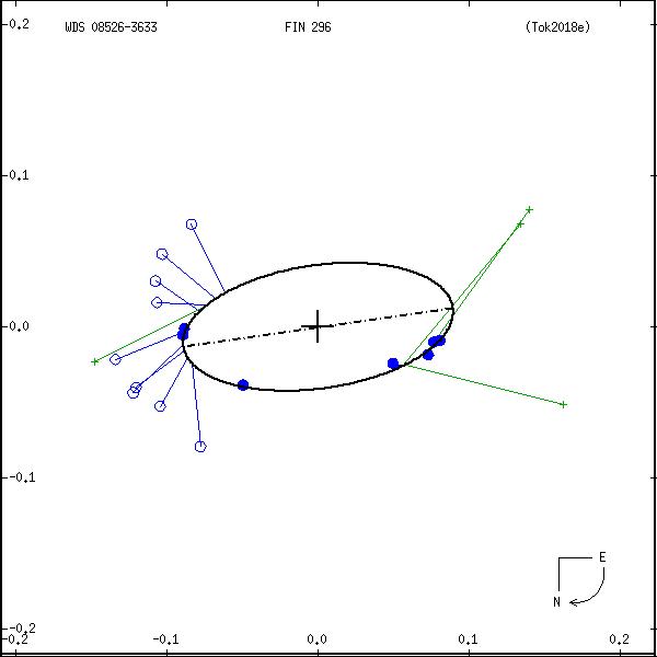 wds08526-3633a.png orbit plot