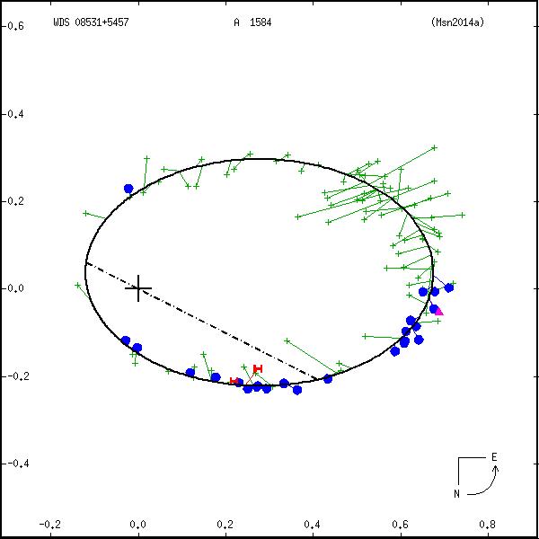 wds08531%2B5457a.png orbit plot