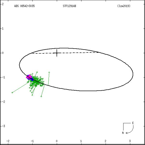wds08542%2B3035a.png orbit plot