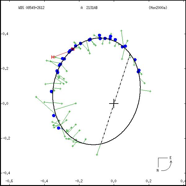 wds08549%2B2612a.png orbit plot