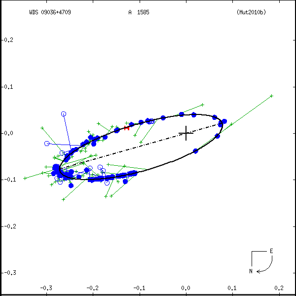 wds09036%2B4709a.png orbit plot