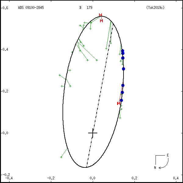 wds09100-2845c.png orbit plot