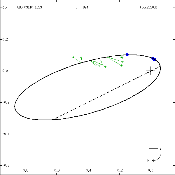 wds09110-1929a.png orbit plot