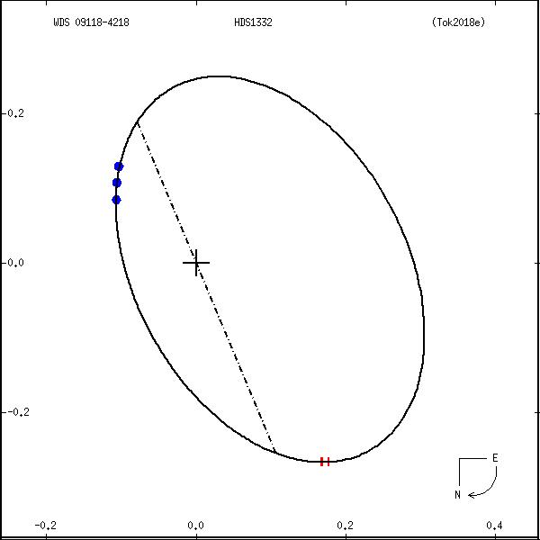 wds09118-4218a.png orbit plot