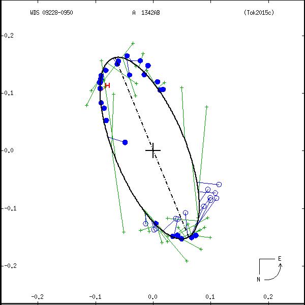 wds09228-0950c.png orbit plot