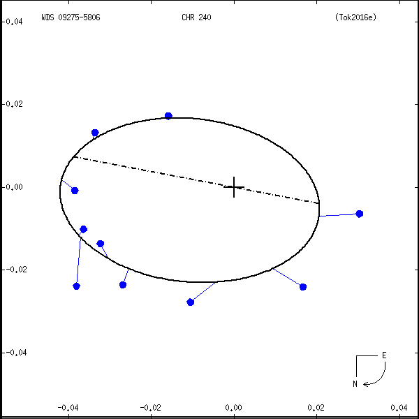 wds09275-5806a.png orbit plot