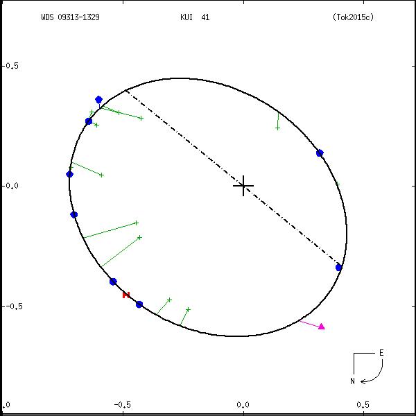 wds09313-1329a.png orbit plot