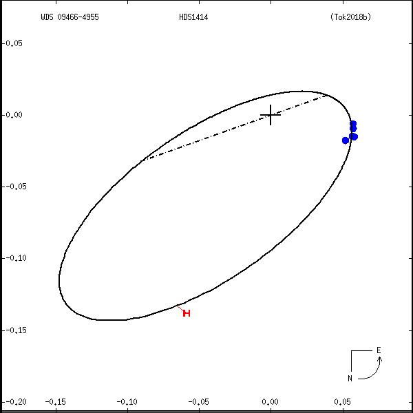 wds09466-4955b.png orbit plot