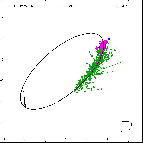 wds10200%2B1950b.png orbit plot