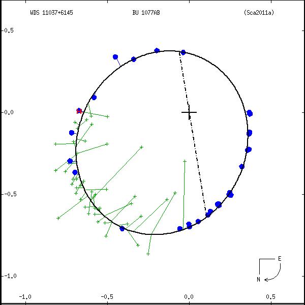 wds11037%2B6145a.png orbit plot