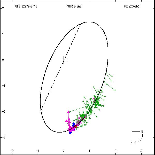 wds12272%2B2701b.png orbit plot