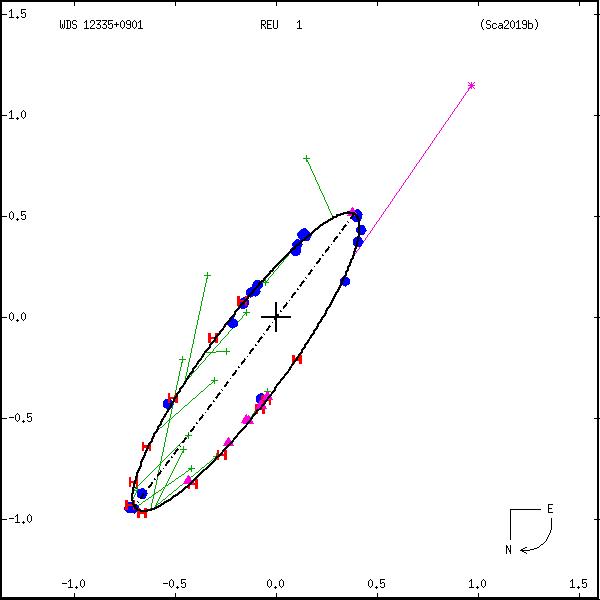 wds12335%2B0901b.png orbit plot