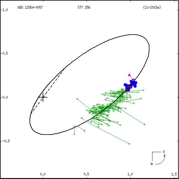 wds12564-0057a.png orbit plot