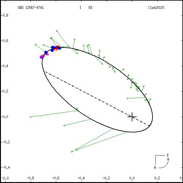 wds12567-4741c.png orbit plot