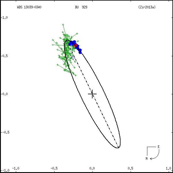 wds13039-0340a.png orbit plot