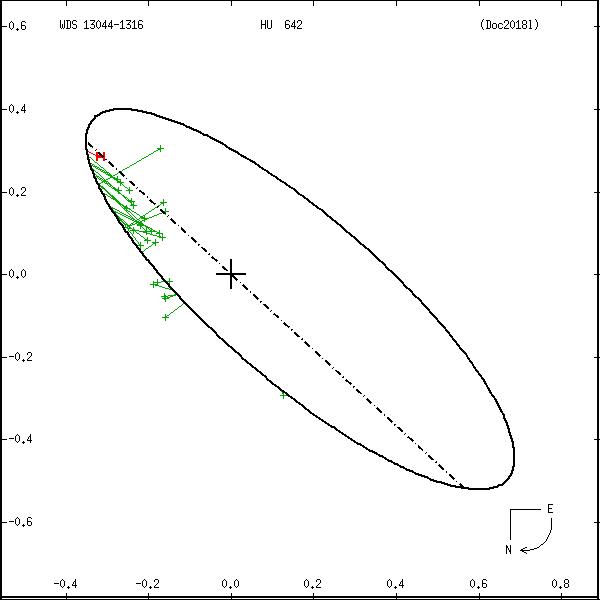 wds13044-1316c.png orbit plot