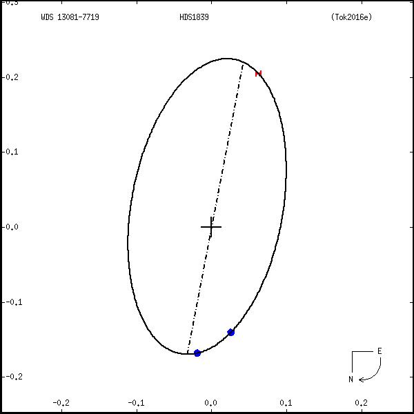 wds13081-7719a.png orbit plot