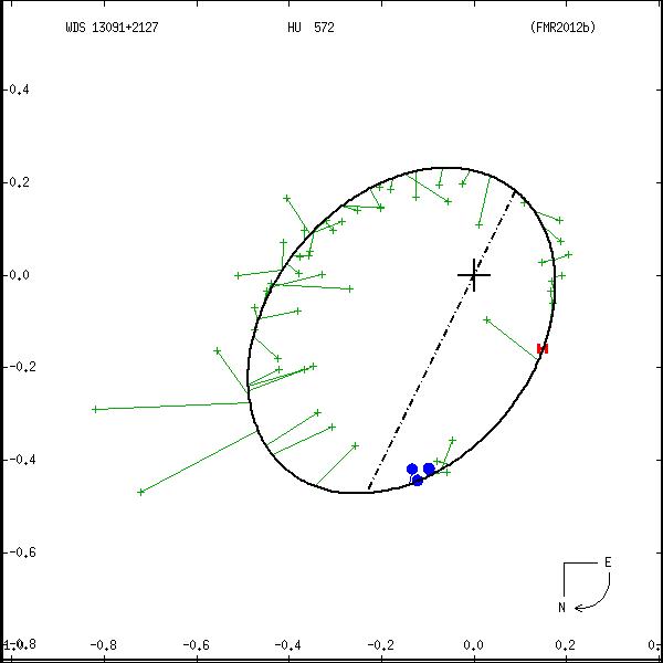 wds13091%2B2127a.png orbit plot