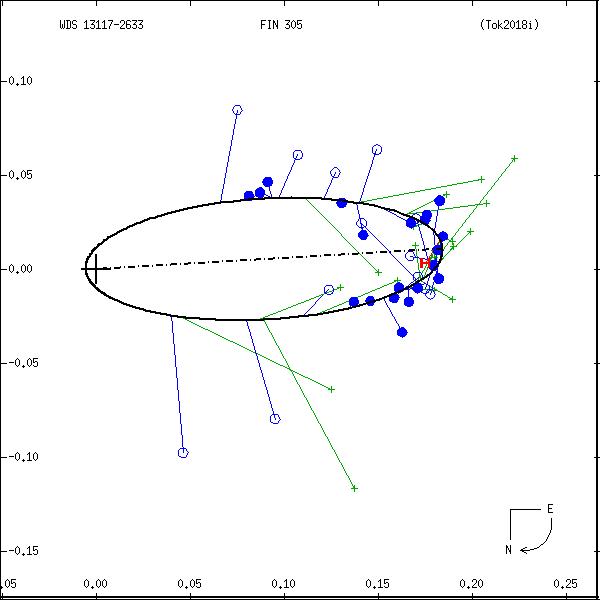 wds13117-2633d.png orbit plot