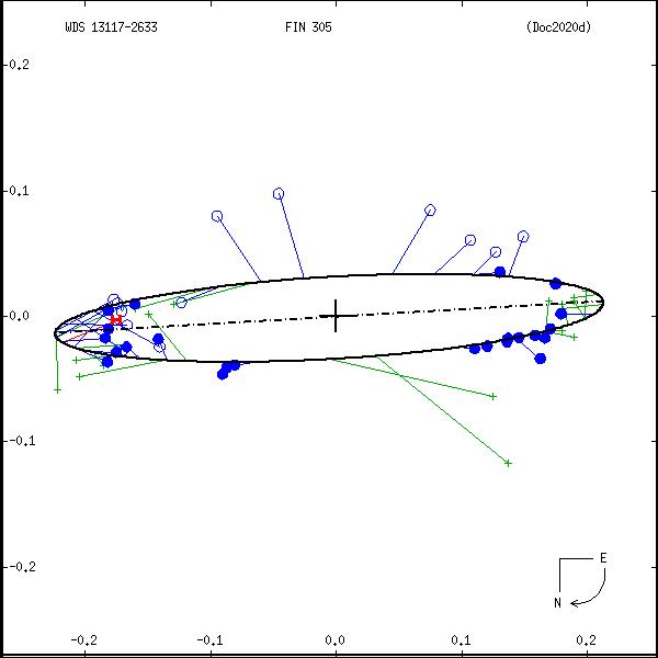 wds13117-2633g.png orbit plot