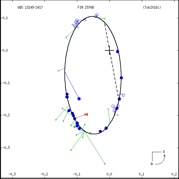 wds13145-2417e.png orbit plot