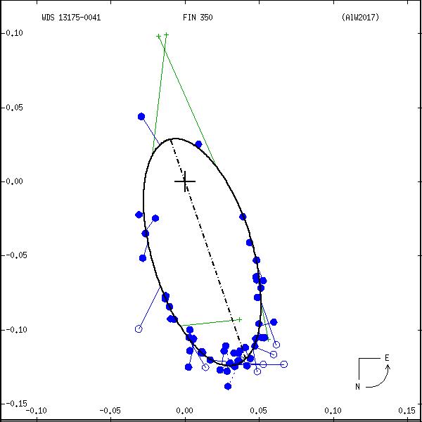 wds13175-0041e.png orbit plot
