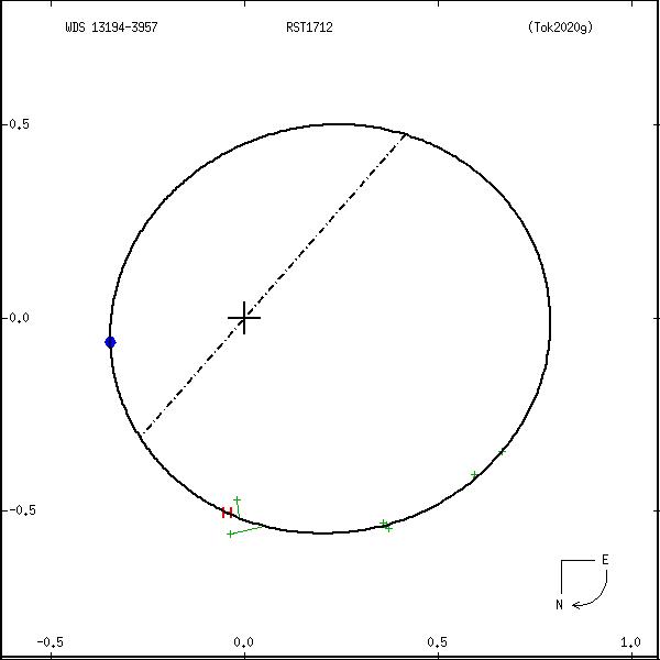 wds13194-3957b.png orbit plot