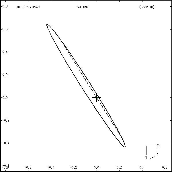 wds13239%2B5456r.png orbit plot