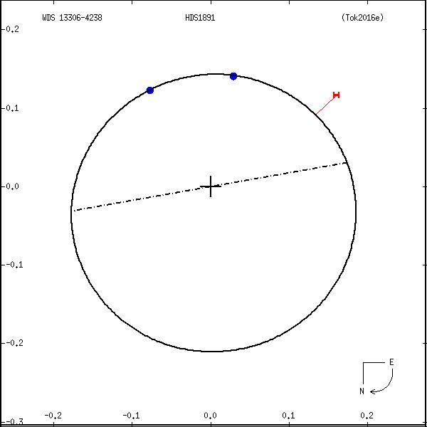 wds13306-4238a.png orbit plot