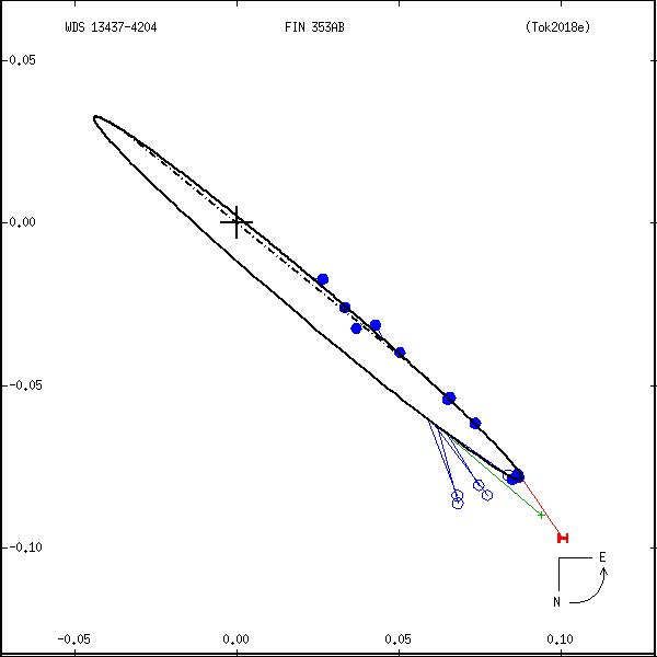 wds13437-4204a.png orbit plot