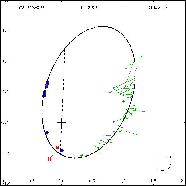 wds13520-3137b.png orbit plot
