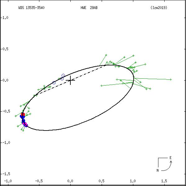 wds13535-3540c.png orbit plot