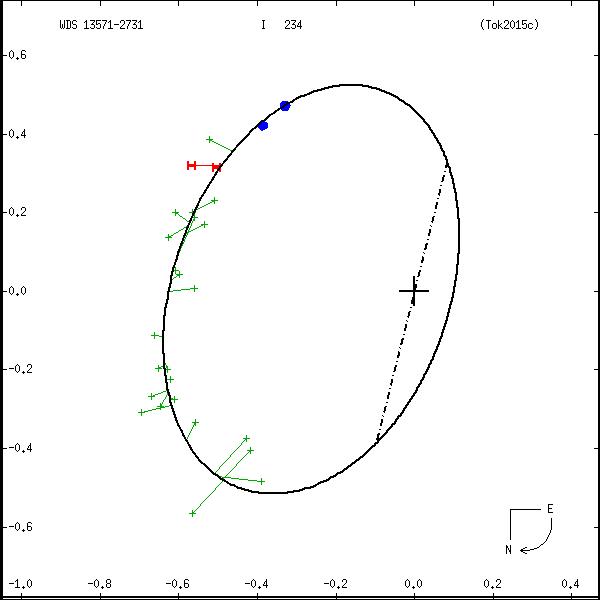wds13571-2731a.png orbit plot