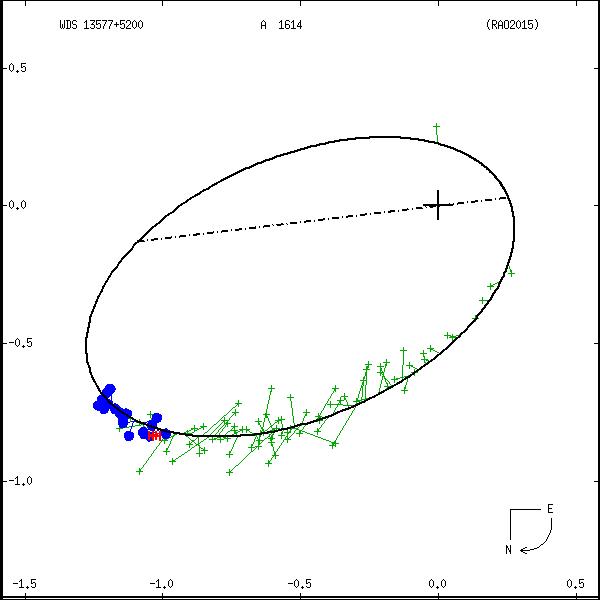 wds13577%2B5200a.png orbit plot