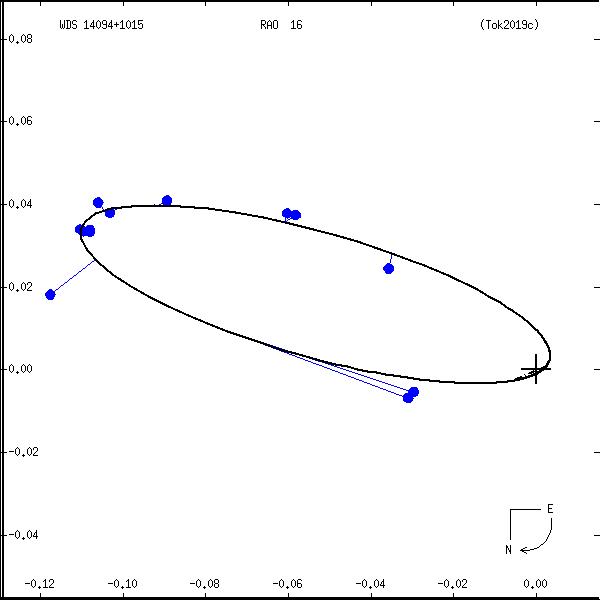 wds14094%2B1015a.png orbit plot