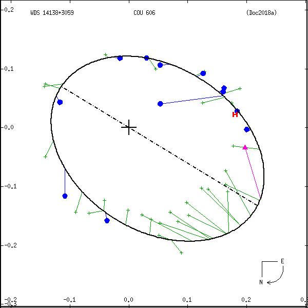 wds14138%2B3059e.png orbit plot