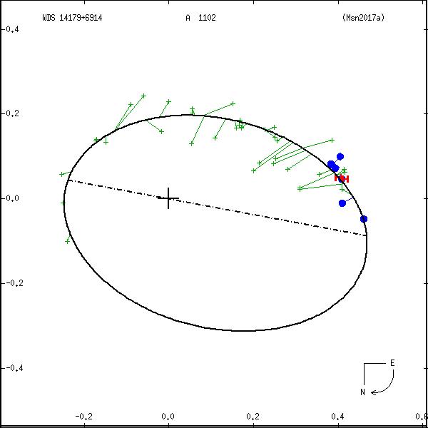 wds14179%2B6914a.png orbit plot