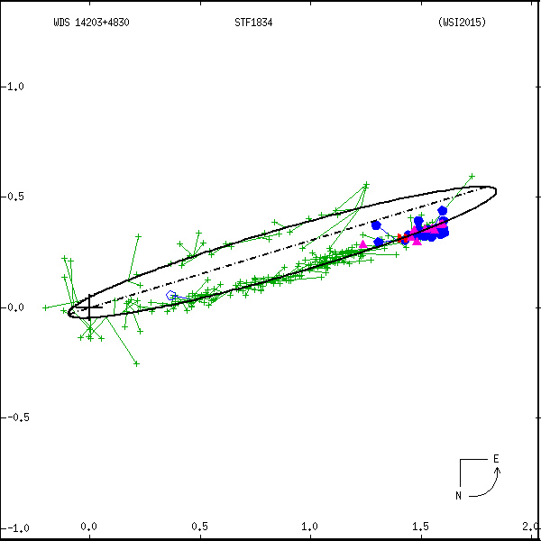 wds14203%2B4830b.png orbit plot