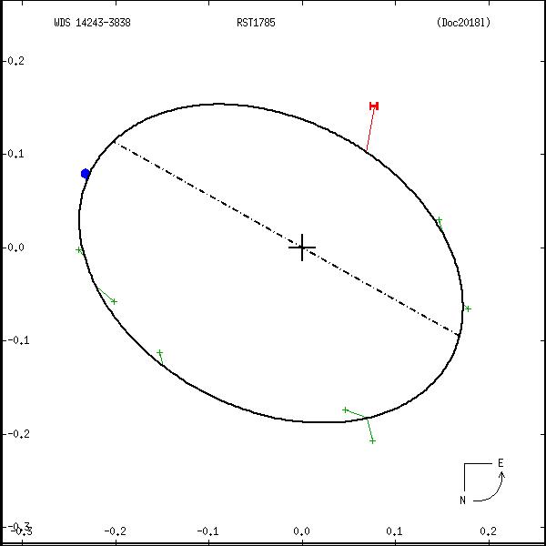 wds14243-3838c.png orbit plot