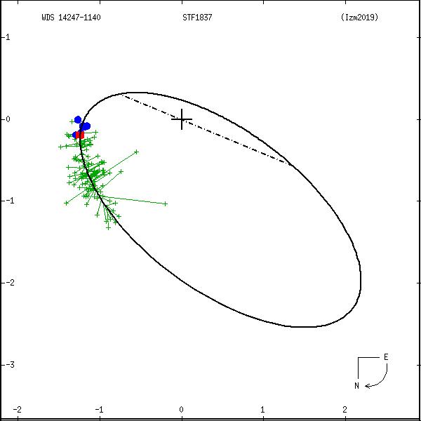 wds14247-1140b.png orbit plot