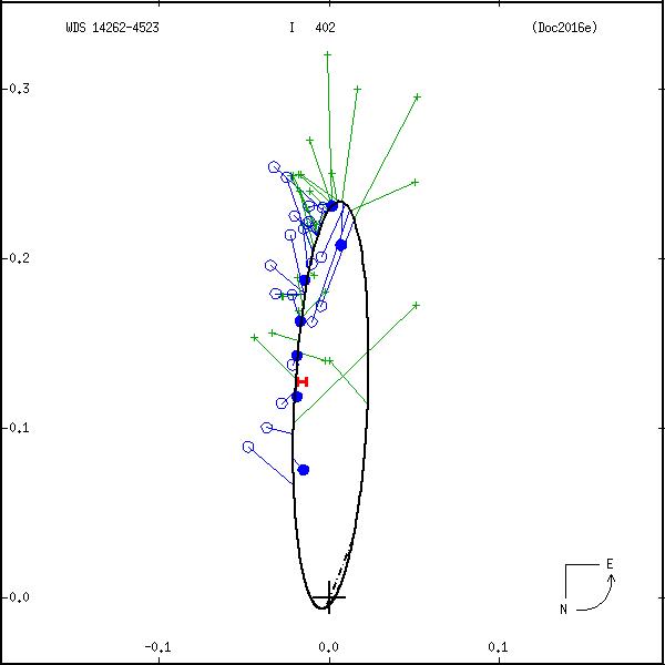 wds14262-4523a.png orbit plot