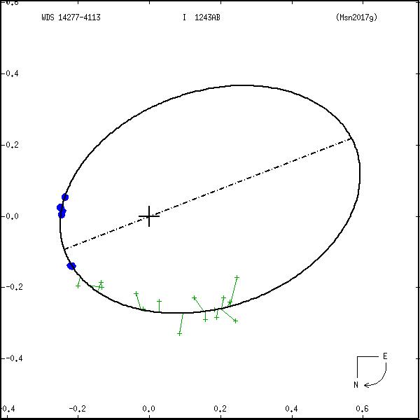 wds14277-4113e.png orbit plot