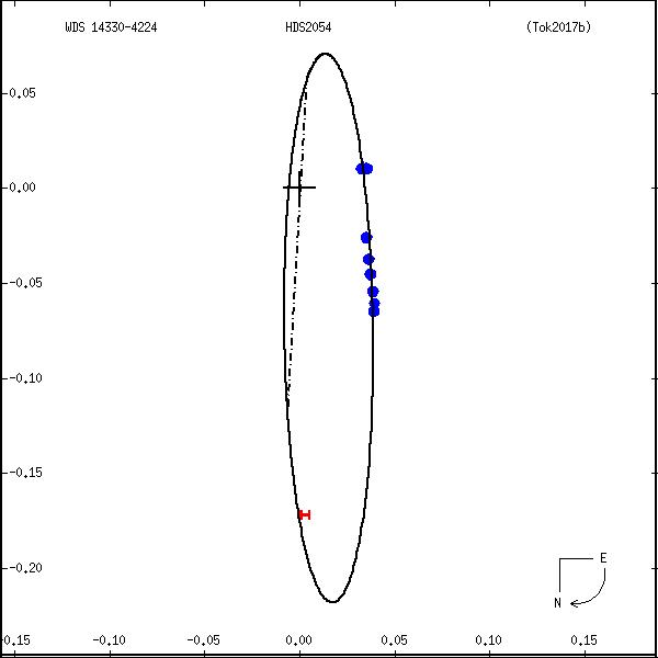 wds14330-4224e.png orbit plot