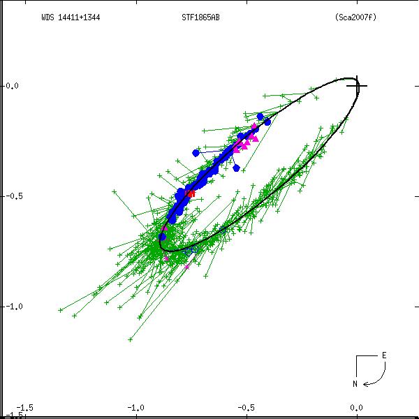 wds14411%2B1344b.png orbit plot