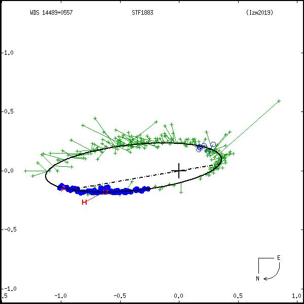 wds14489%2B0557c.png orbit plot