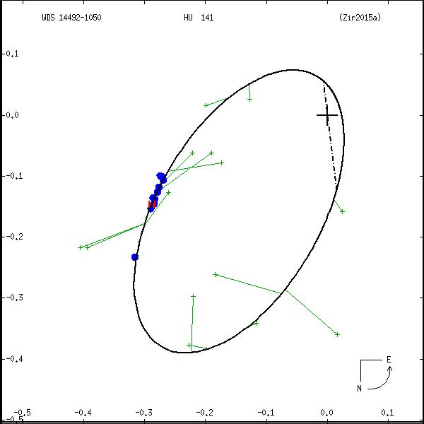 wds14492-1050a.png orbit plot